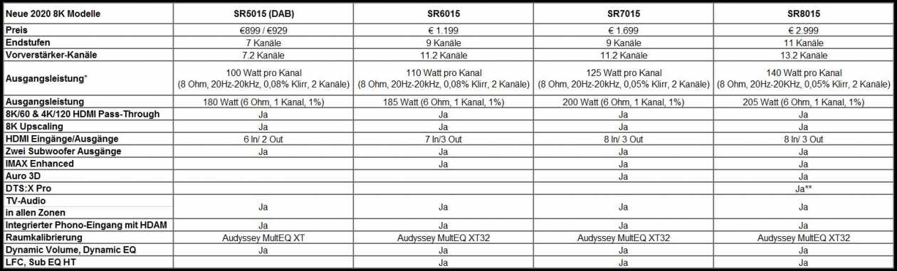 PM-Marantz-8k-Receiver-Tabelle