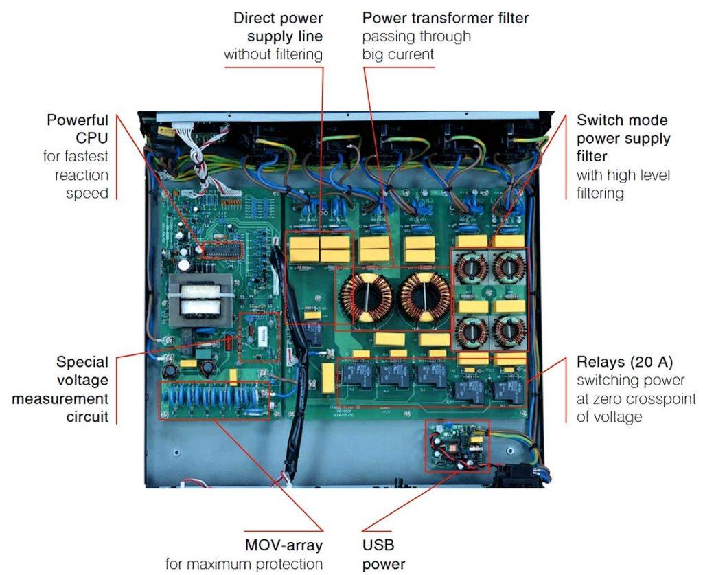 Innenaufbau des HiFi- und High End Netzfilter Powergrip YG-1