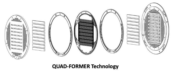 PM-audionext-quad-former-technologie