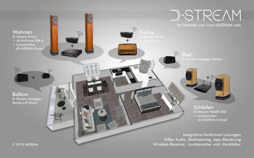Multiroom mit der D-Stream Produktfamilie