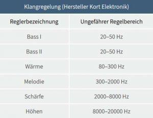 Klangregelung und Frequenzen der Soundstein Lautsprecher